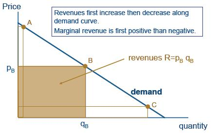 Graph: Demand and