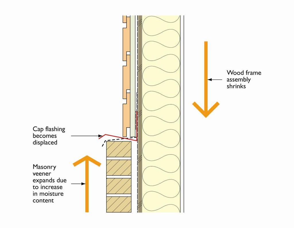 Figure 1: Impact of wood shrinkage at masonry veneer cladding interface with wood siding Heat, Air and Moisture Control Principles The building enclosure must perform many functions and of critical