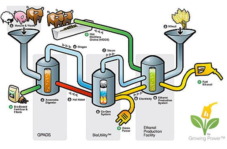 Bio Thermochemical Anaerobic digestion to combined heat and power, ethanol and feed http://newsadvertiser.