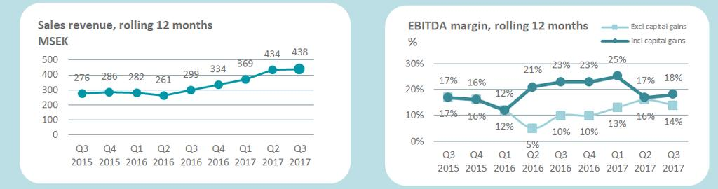 Growth in Sales and EBITDA Long-term
