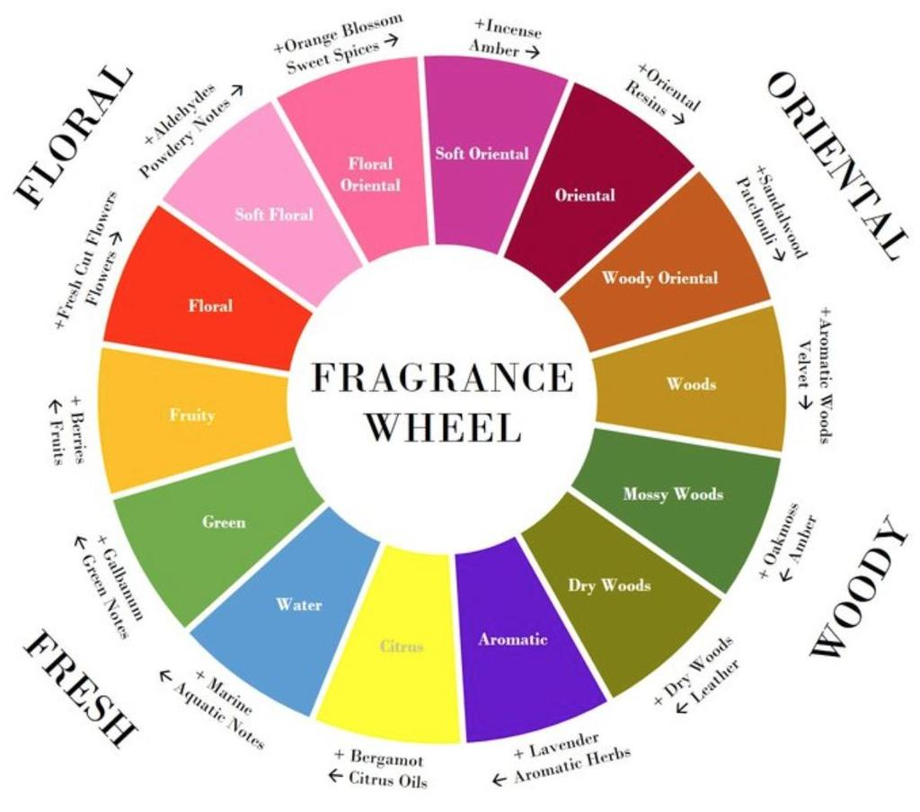 Scent trends growing availability of natural alternatives it s a big opportunity Tips: Determine whether there is sufficient interest in organic or fair-trade versions of your ingredients.