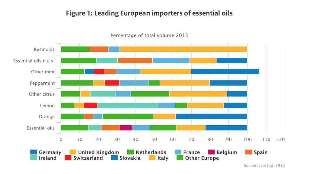 Essential Oil trends can be translated to fragrance Tips: UK, France, Switzerland and Germany are the biggest markets for