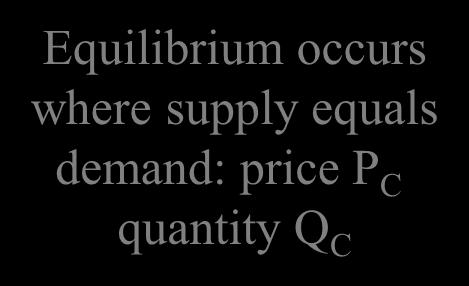 the supply curve and the equilibrium price P C Consumer surplus Producer surplus Equilibrium occurs where supply equals demand: price P C
