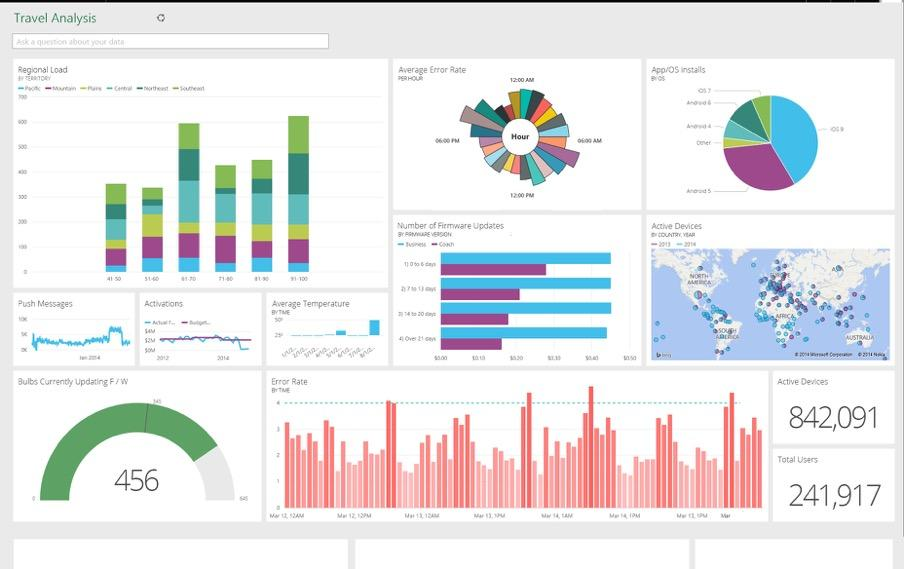 Analytics and Monitoring Real-time dashboards for