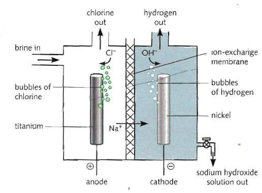 Anode reaction: 6 O 2 - = 3O 2 + 12 e - Carbon dioxide is also produced from this reaction. It is produced from the carbon electrodes burning in the heat and oxygen produced.