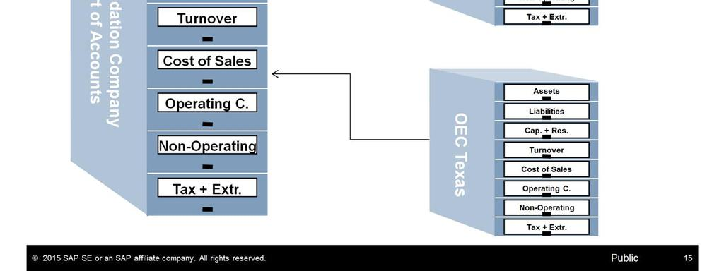 If the chart of accounts structure in a branch company is identical to the chart of accounts in the consolidation