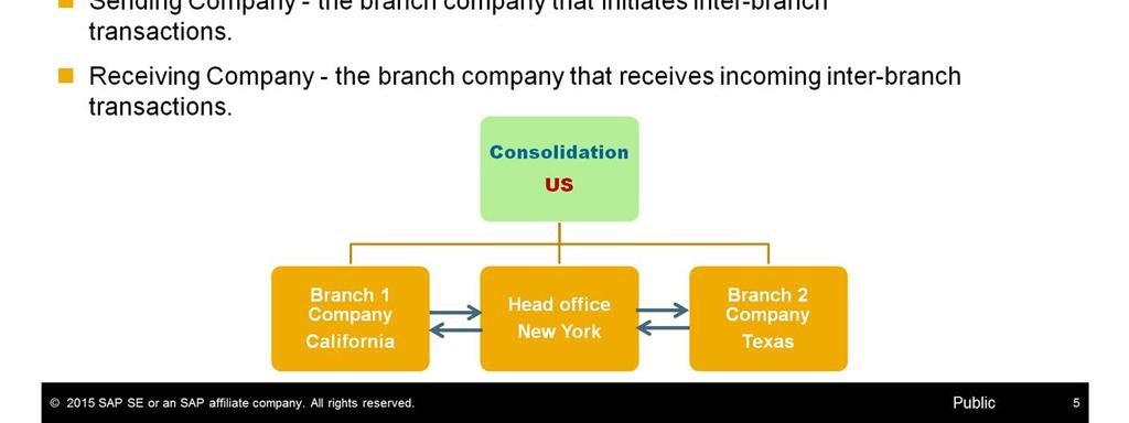 Before we go on we need to define some business terms that we will be using in this course: Branch Company - SAP Business One company database which records the business transactions of a legal