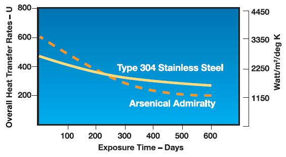 Figure 6 Overall Heat Transfer vs. Exposure Time Availability AL 29-4C welded tubing is available in thicknesses 0.010 inches (0.254mm) to 0.050 inches (1.27mm).