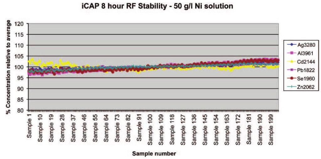 Stability Stability of the icap 7000 Plus Series ICP-OES RF generator is enhanced because of its efficient power usage better cooling and less susceptibility to intensity drift due to environmental