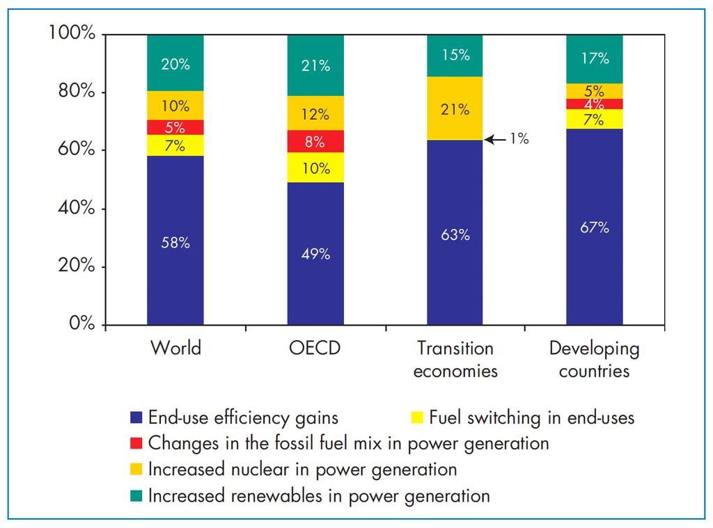 Where are the opportunities for mitigation of emissions? Figure 1.3.