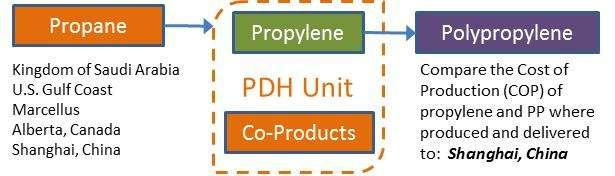 particular, in order to understand which route to on-purpose propylene is advantaged in various regions of the world; the issues that might impact decision making for various producers; and the