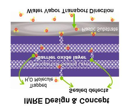 IMRE Barrier Technology - Concept $! Barrier stack $! barrier oxide layer and Nanoparticulate sealing layer $! Nanoparticulate sealing layer $! Barrier Mechanism %!