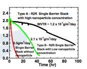 Single Barrier Stack - R2R Fabricated Calcium test Quantitative method $! Test condition - 60ºC & 90% RH $!