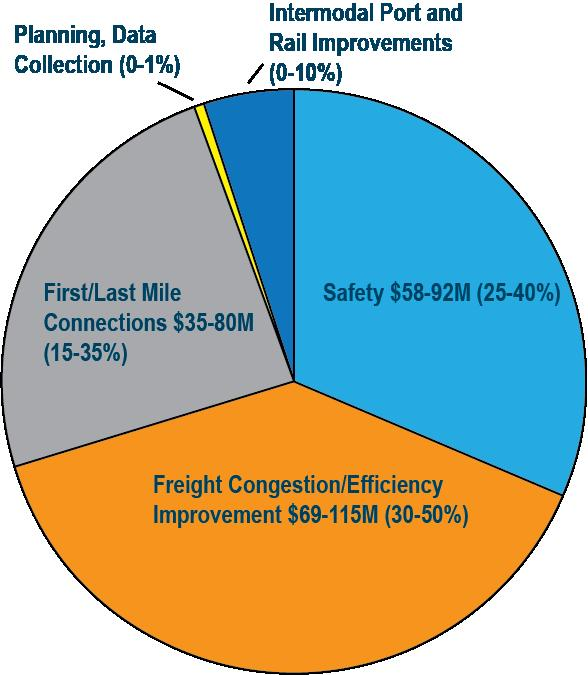Figure 3: Final Investment Direction Solicitation The Department decided that the federal money would be best programmed in the form of a solicitation, allowing all entities, including MnDOT