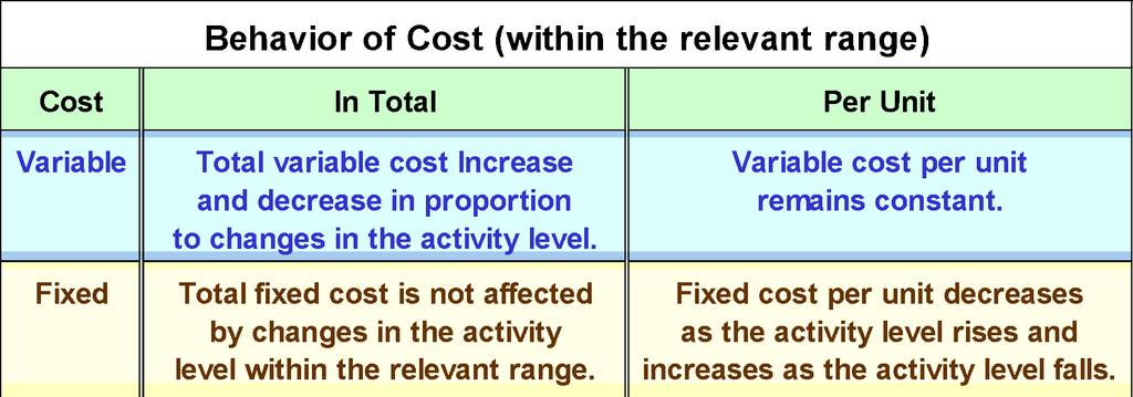 2-24 Cost Classifications