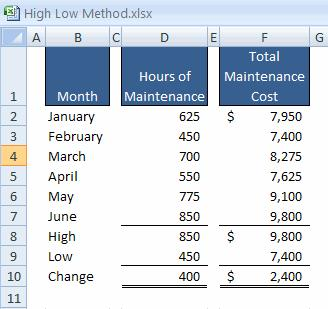 2-34 The High-Low Method An Example The variable cost per hour of maintenance is