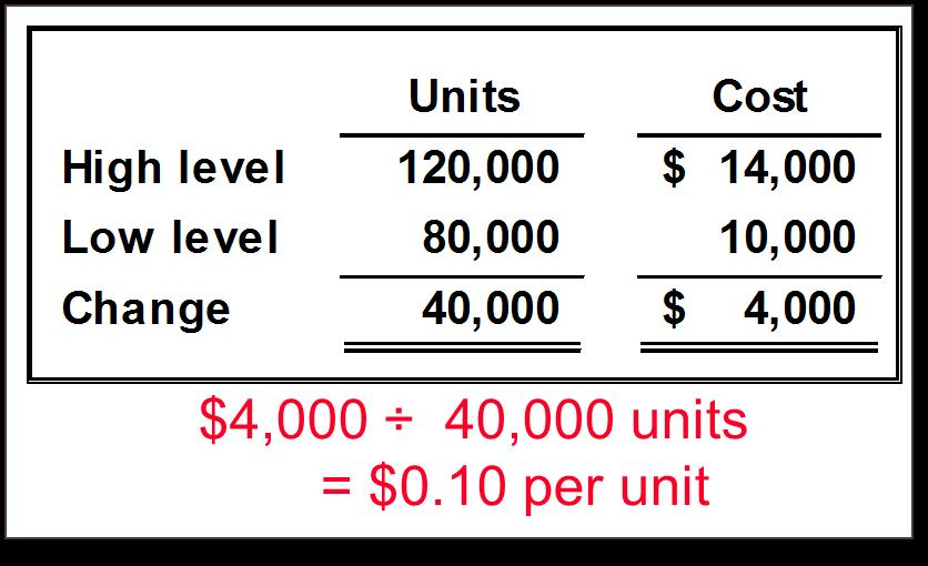 2-38 Quick Check Sales salaries and commissions are $10,000 when 80,000 units are sold, and $14,000 when 120,000 units are sold.