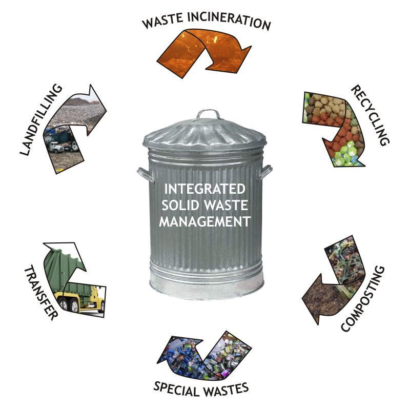 Municipal Solid Waste Management A comprehensive waste collection, treatment, recovery and disposal method that