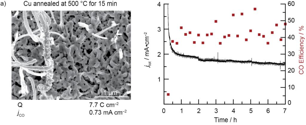Figure S2. Comparison of bulk electrolysis data at 0.5 V vs. RHE and SEM images after electrolysis for annealed Cu electrodes with high CO2 reduction activity.