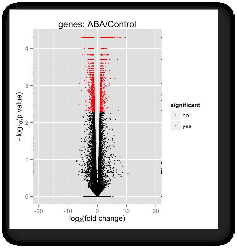 Differentially Expressed Genes 1,727 genes identified as significantly differentially