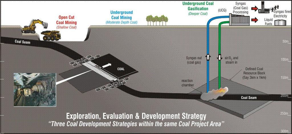 MetroCoal Ltd Surat Coal Basin Project Exploration, Evaluation & Development