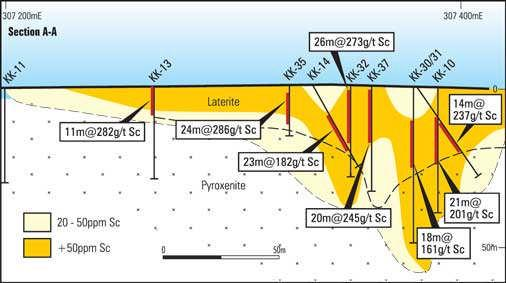 Example of Kokomo Scandium Drill Section wide, shallow intercepts and high Sc grades in oxide/laterite (with no associated uranium, arsenic etc deleterious or toxic metals) high-grade scandium zones