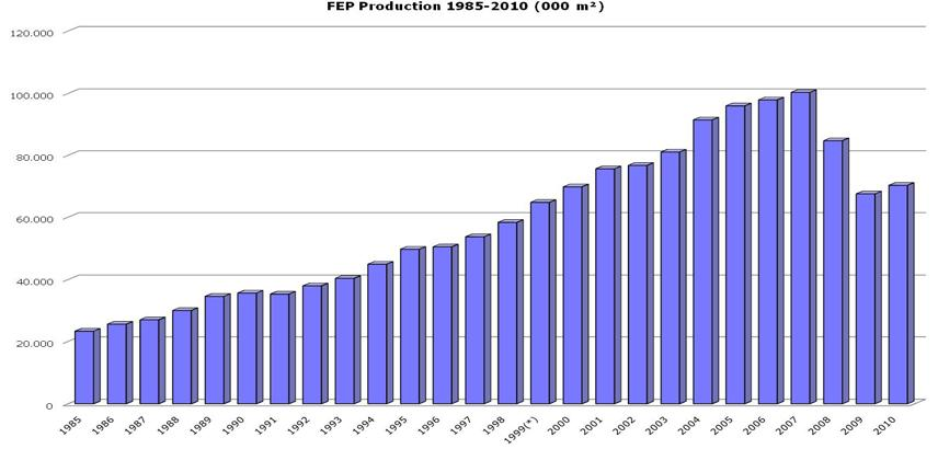 2010 European Parquet Industry on the road to recovery Further amplifying the January forecast of FEP (European Federation of the Parquet Industry) issued at the start of the DOMOTEX fair, the