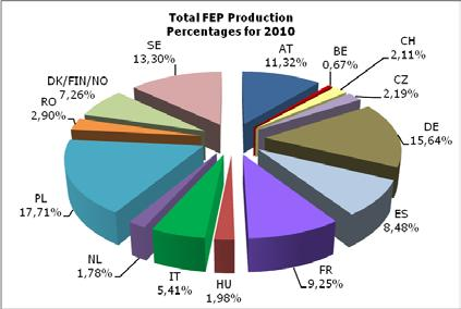 As regards the 2010 total parquet production per type, multilayer remains at a stable level with 78%.