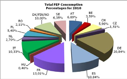 The growth in consumption in the FEP area is even more pronounced: +6.81% and in line with FEP s January forecast.