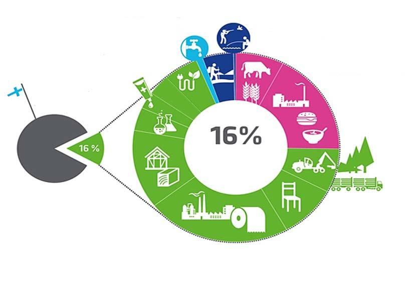 Bioeconomy in Finland 2014 Water purification & distributíon 693 M Renewable energy 3 471 M Bioeconomy services 3 280 M GDP 387