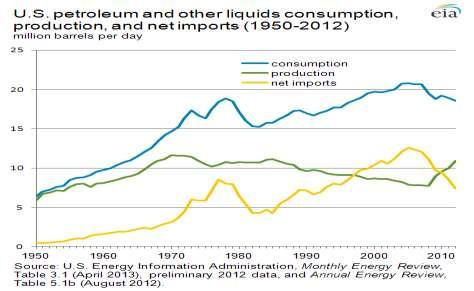 ates a net exporter of petroleum products. Over 50% of U.S.