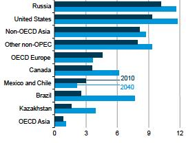 Figure 3: EIA Estimate of Key Shifts in World Petroleum Production Affecting United States Import