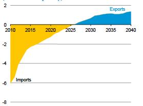 barrels per day) OECD and non-oecd Americas net imports and exports of liquid fuels, 2010-2040