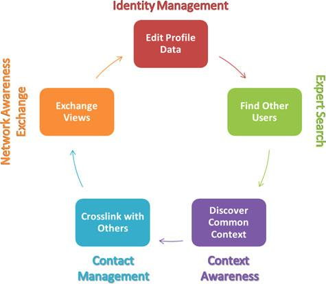 24 2 Identifying Users and Their Tasks Fig. 2.1 Basic social networking functionality [143] involve very important activities such as the definition of privacy settings namely what personal data