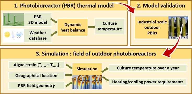 Simulation-based study of te energy requirements linked to te temperature control of micro-algae culture in outdoor potobioreactors.