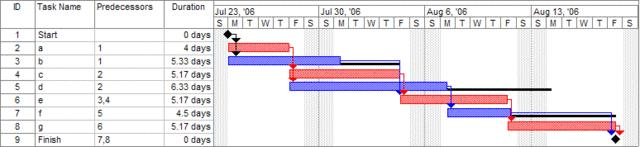 Theory and worked examples 2.3. What are GANTT charts?
