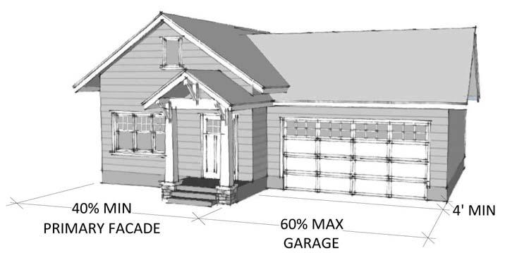 6. Portico; 7. Dormers; 8. Twelve inch overhangs over garage doors; 9. Eaves with exposed rafters with a minimum six inch (6 ) projection from the front plane; 10.