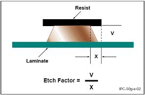 Etch Factor The ratio of the depth of etch to the amount of lateral etch, i.e., the ratio of conductor thickness to the amount of undercut.