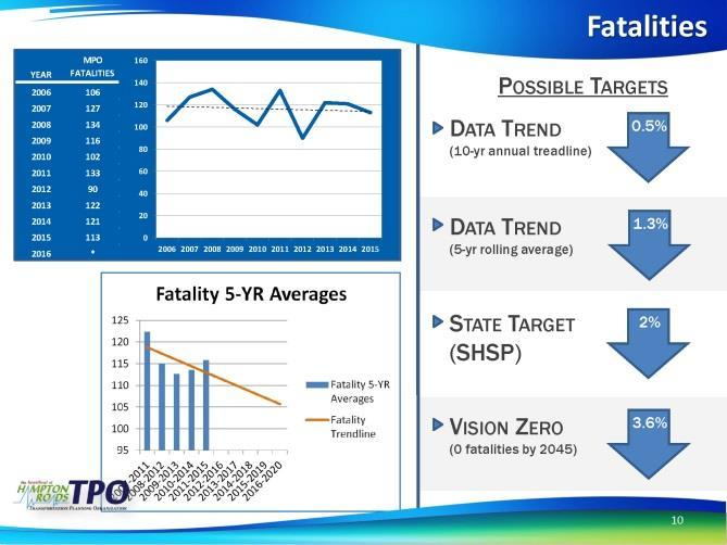 HRTPO Performance Measures Working Group Minutes Safety Performance Measure Target Setting At the September Transportation Technical Advisory Committee (TTAC) September meeting, HRTPO staff made the