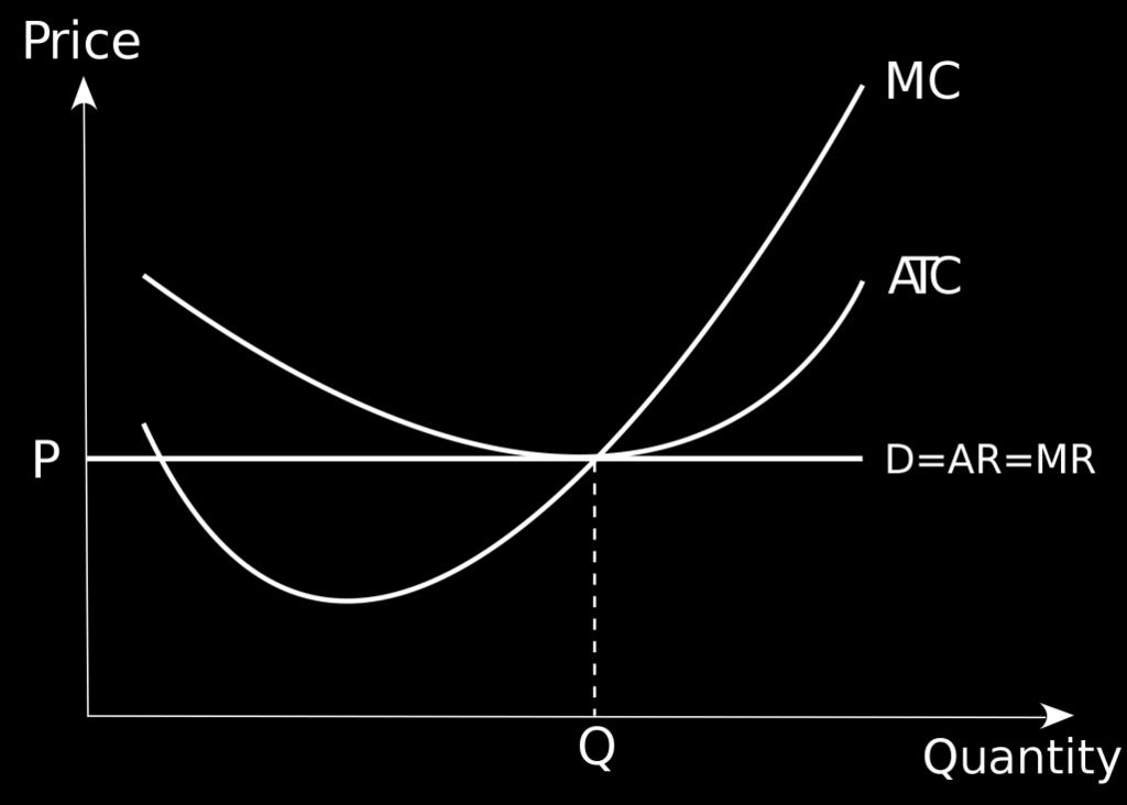 Profits are maximized when MC=Price Example 18: Firm has a cost function C=400+Q^2 (fixed cost is not avoidable).