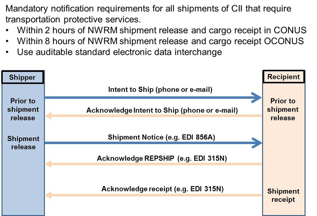b. Send REPSHIP notifications as depicted in Figure 1 and as outlined in the DTR 4500.9-R.