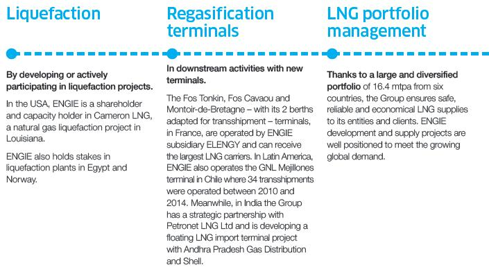 Natural Gas ENGIE upstream