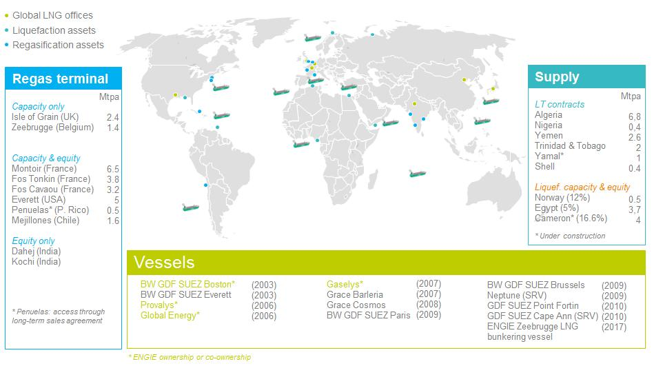 2. Natural gas At the heart of the Energy Revolution Liquefied Natural Gas ENGIE upstream