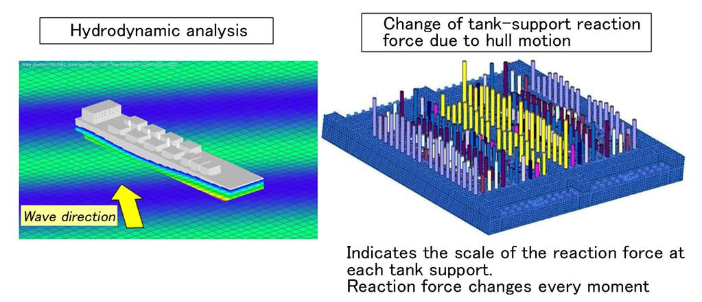 12 Figure 5 Reaction-force analysis of the independent prismatic tank With respect to (2) and (3), a reliable and economical tank was designed based on the findings and experience accumulated through