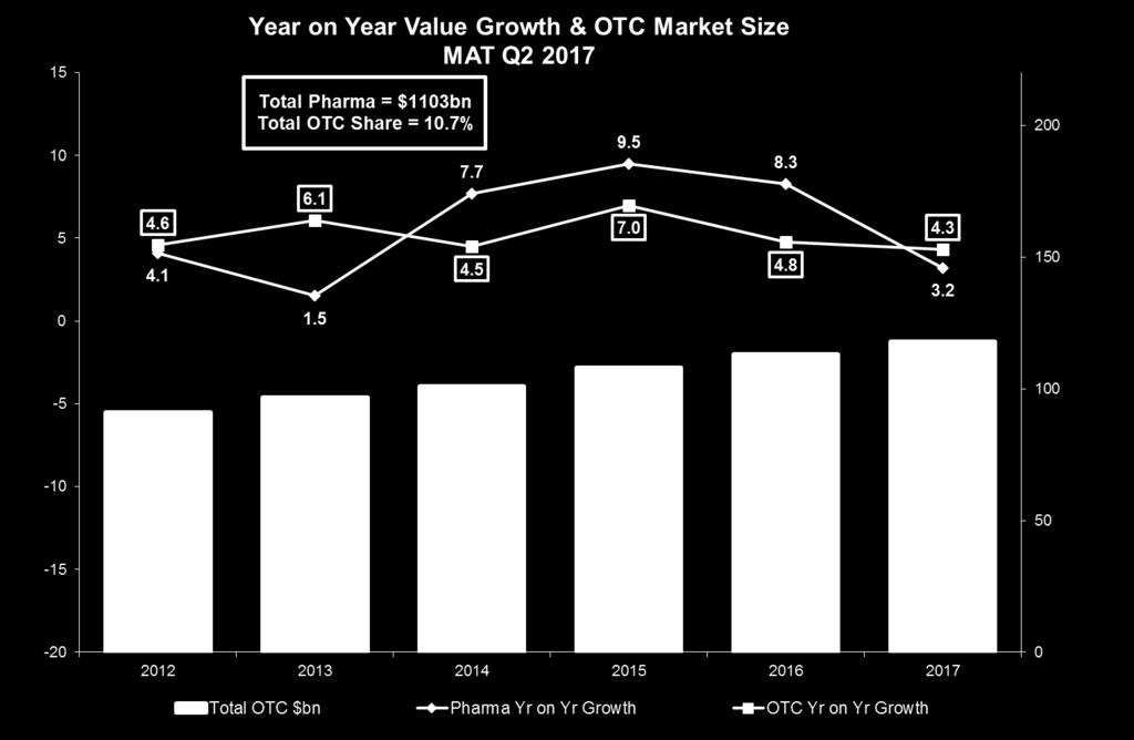 While OTC growth remains in the 4-5% range, Pharma growth slows