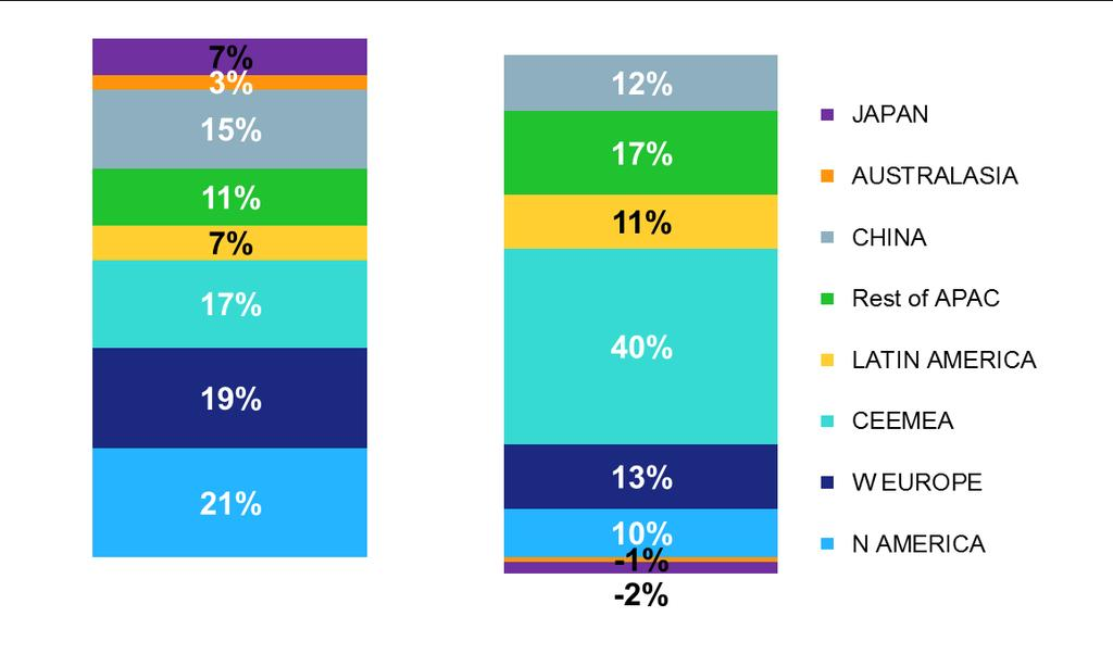 While CEEMEA is the largest regional growth driver, Developing APAC contributes 29% and is key in driving global growth, although slowing.