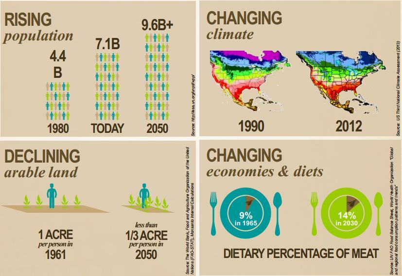 Global Agriculture Trend population climate arable land Green