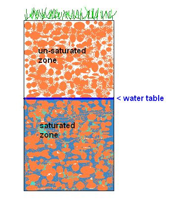 Groundwater: what is it?