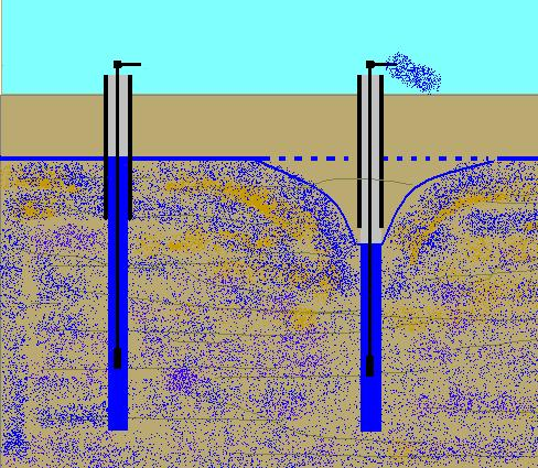Using Wells to Access Groundwater Wells provide a means of tapping groundwater stored in the saturated zone or aquifer When a well is not pumping, the water level in the well is the same s as the