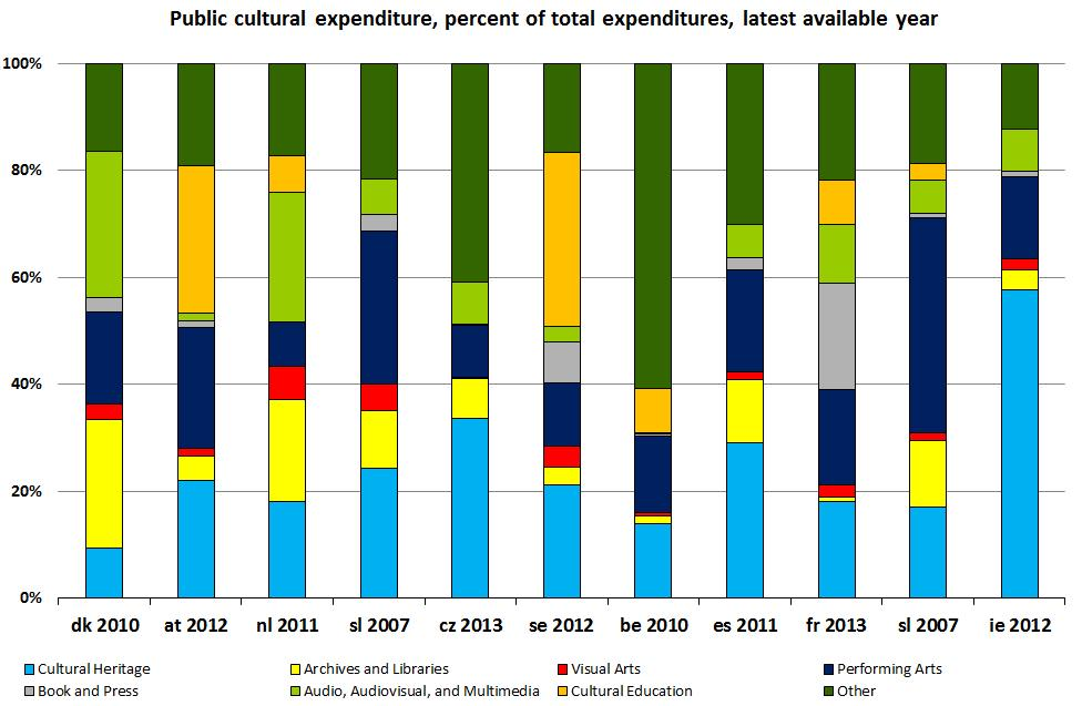 education not separated from other expenditures in cz, dk, es, ie, sl Data sources: Council of